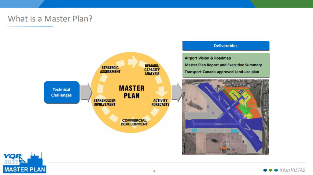 The Master Plan process diagram.