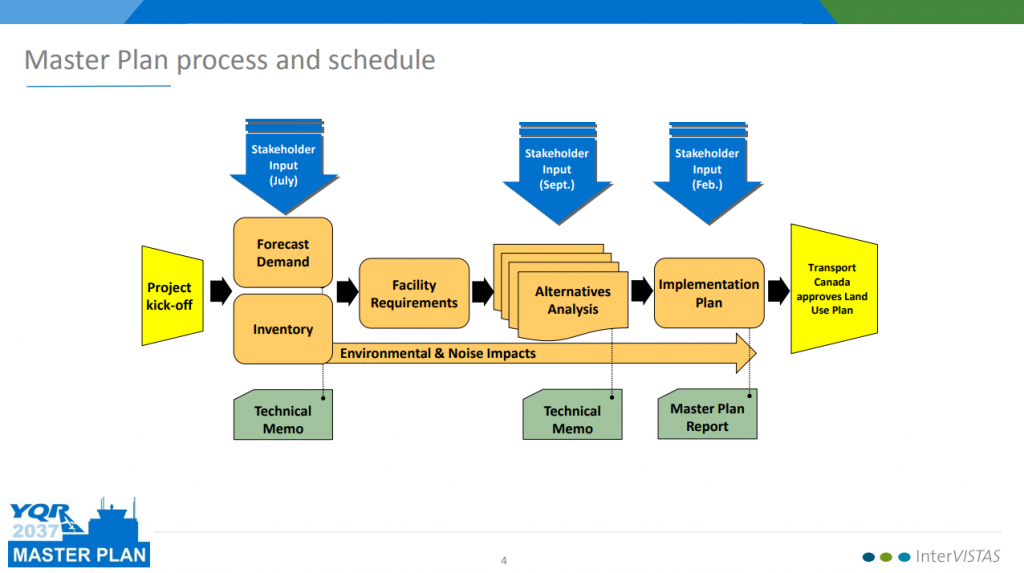 The Master Plan process and schedule diagram.