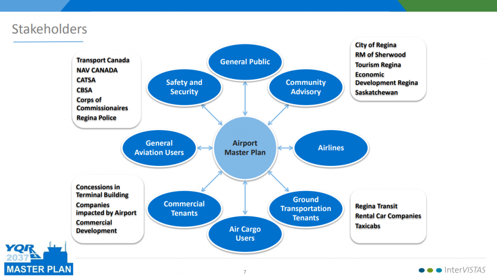 Stakeholders in the Airport Master Plan