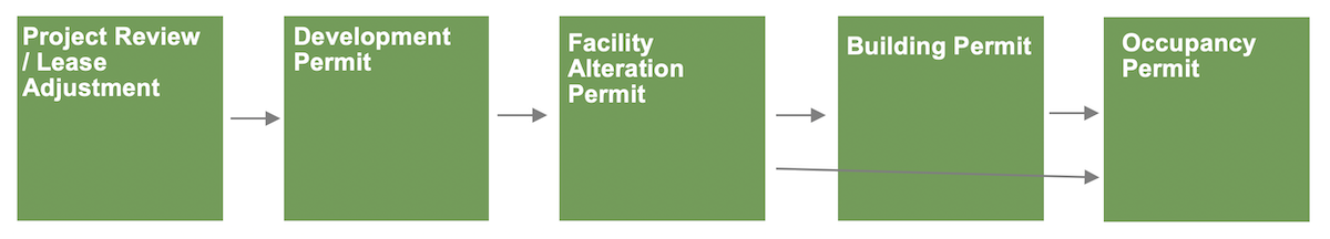 A visual of the approval process for redevelopment as described below.